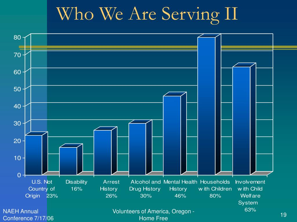 Who We Are Serving II