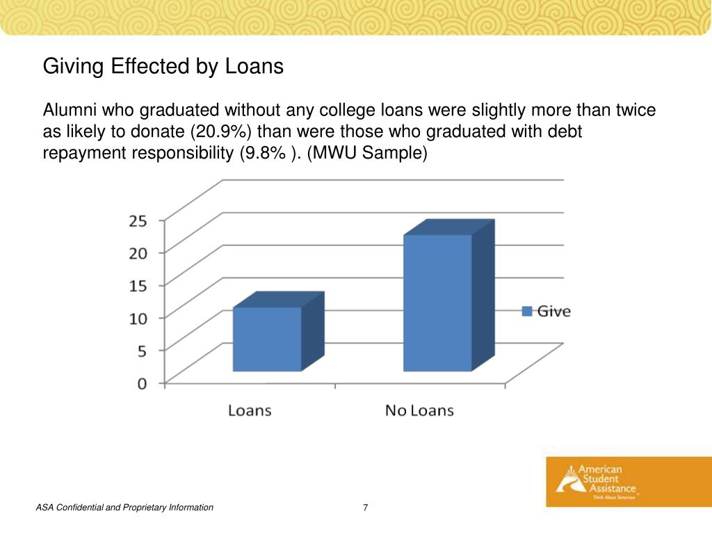 Giving Effected by Loans