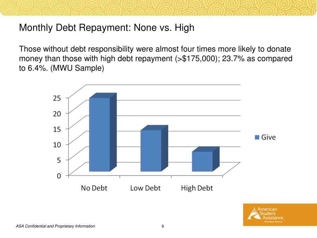 Monthly Debt Repayment: None vs. High