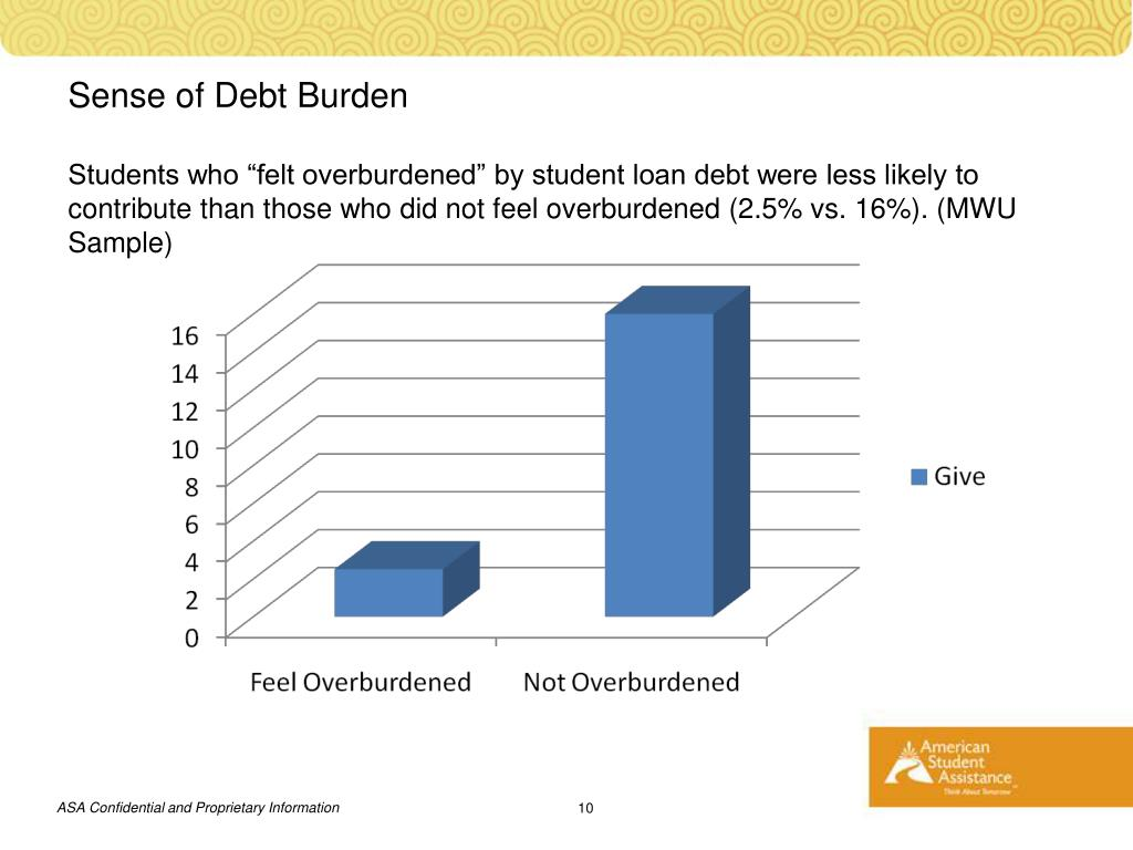 Sense of Debt Burden