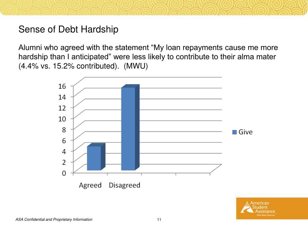 Sense of Debt Hardship