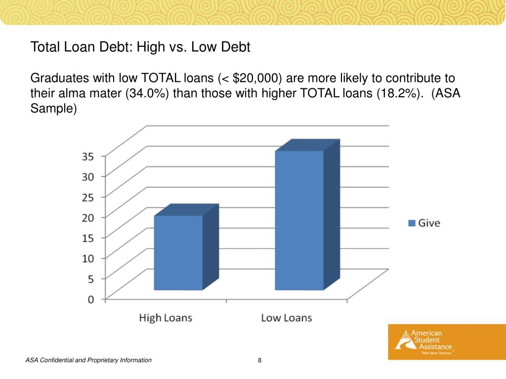 Total Loan Debt: High vs. Low Debt