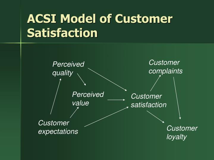 ACSI Model of Customer Satisfaction