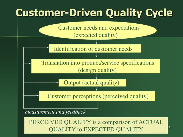 Customer-Driven Quality Cycle