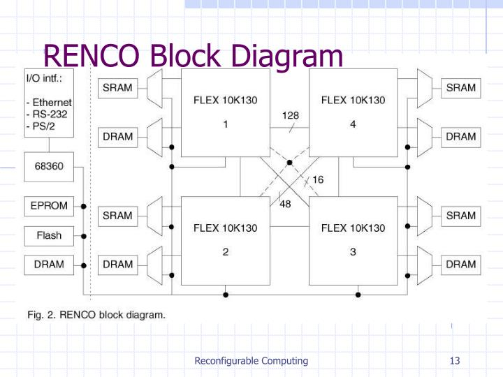 RENCO Block Diagram