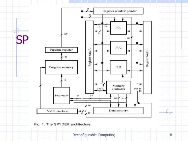 SPYDER Architecture