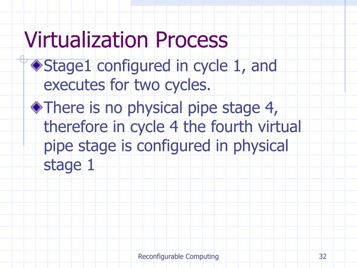 Virtualization Process