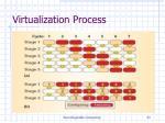 virtualization process1