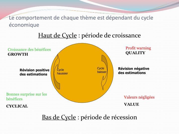 Le comportement de chaque thème est dépendant du cycle économique