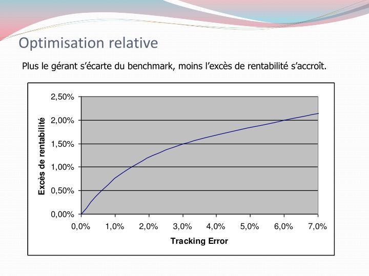Optimisation relative