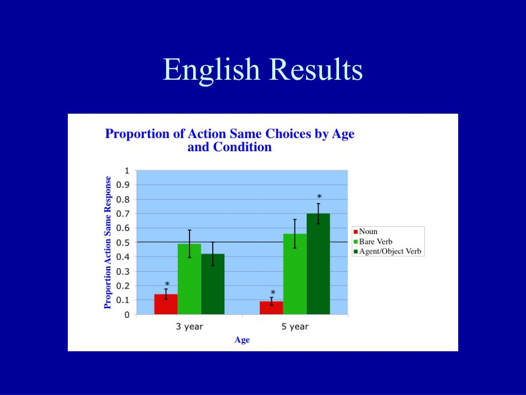 English Results