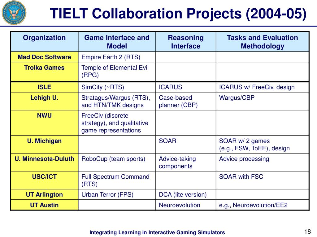 TIELT Collaboration Projects (2004-05)