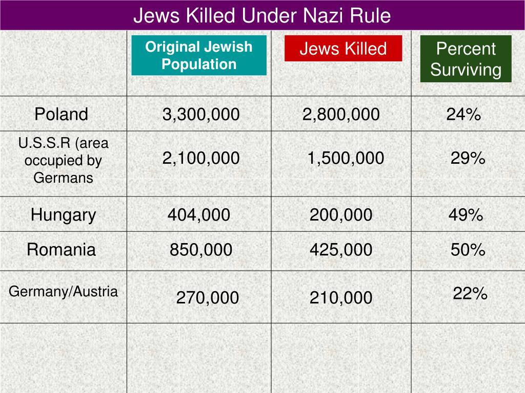 Jews Killed Under Nazi Rule