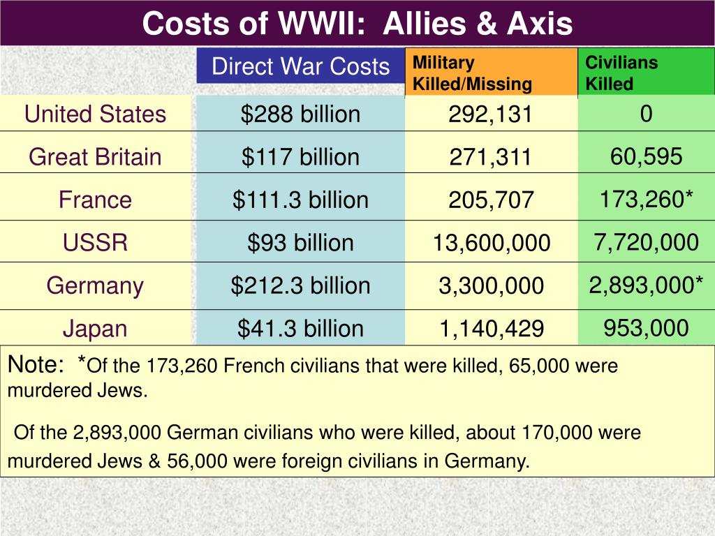 Costs of WWII:  Allies & Axis