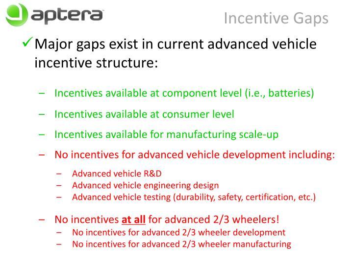 Incentive Gaps
