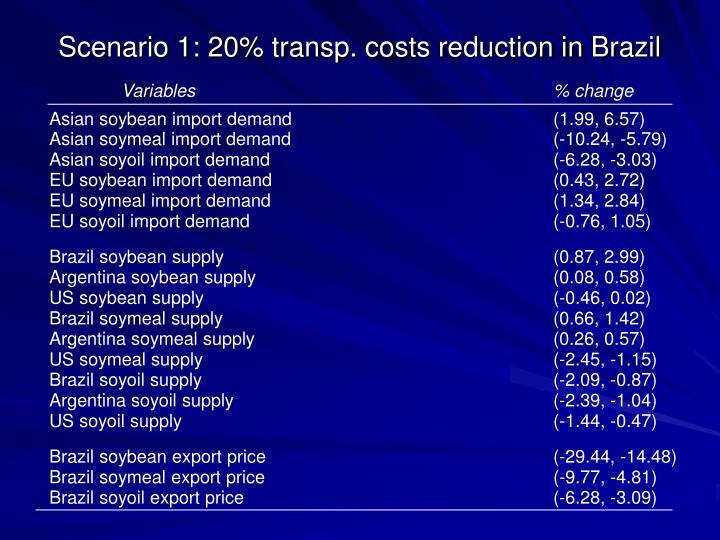 Scenario 1: 20% transp. costs reduction in Brazil