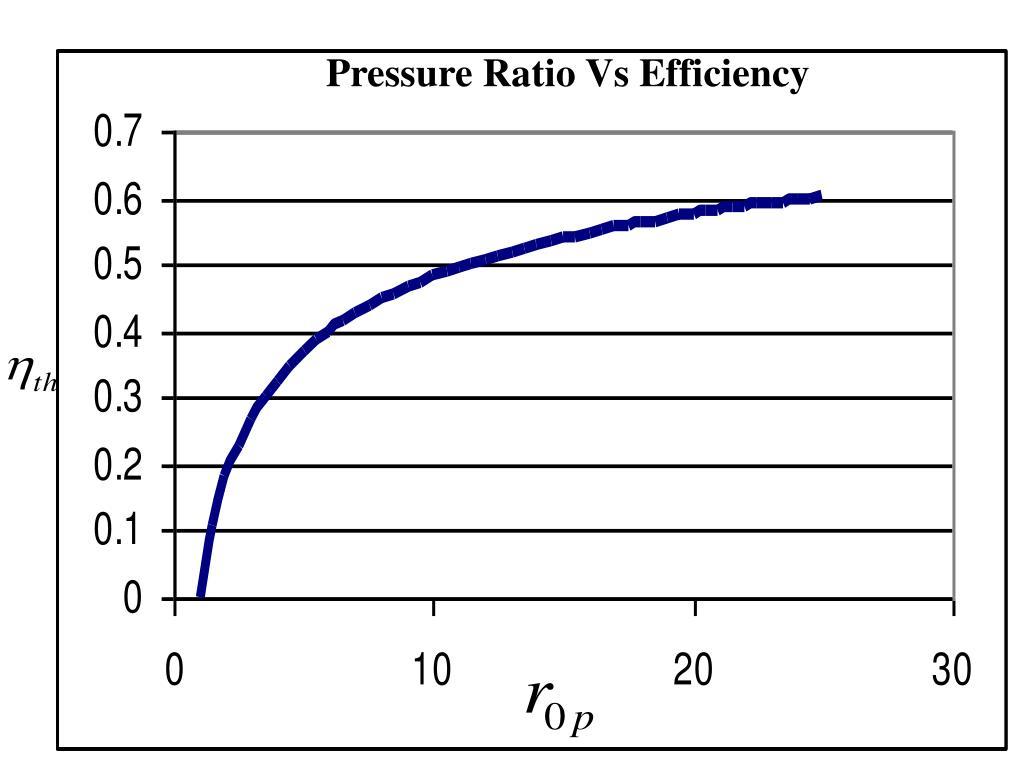 Pressure Ratio Vs Efficiency