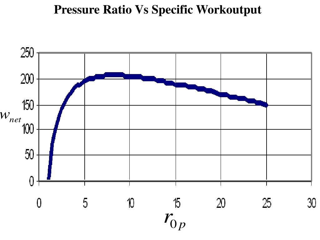 Pressure Ratio Vs Specific Workoutput