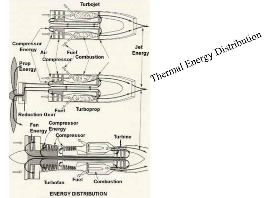 Thermal Energy Distribution