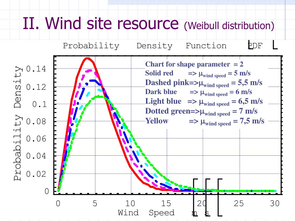 II. Wind site resource