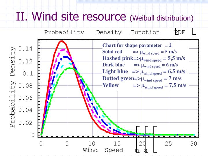 Ii wind site resource weibull distribution