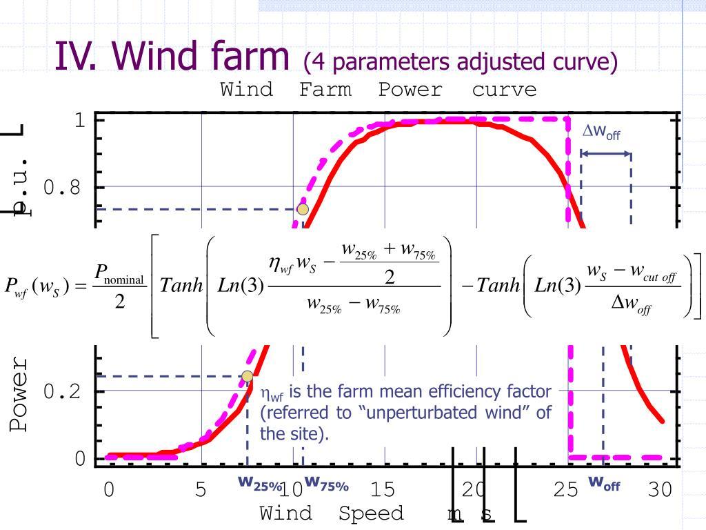 IV. Wind farm