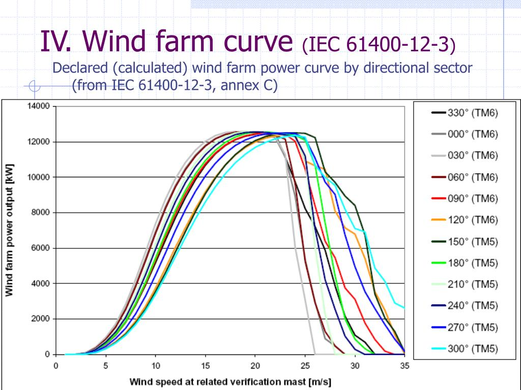 IV. Wind farm curve