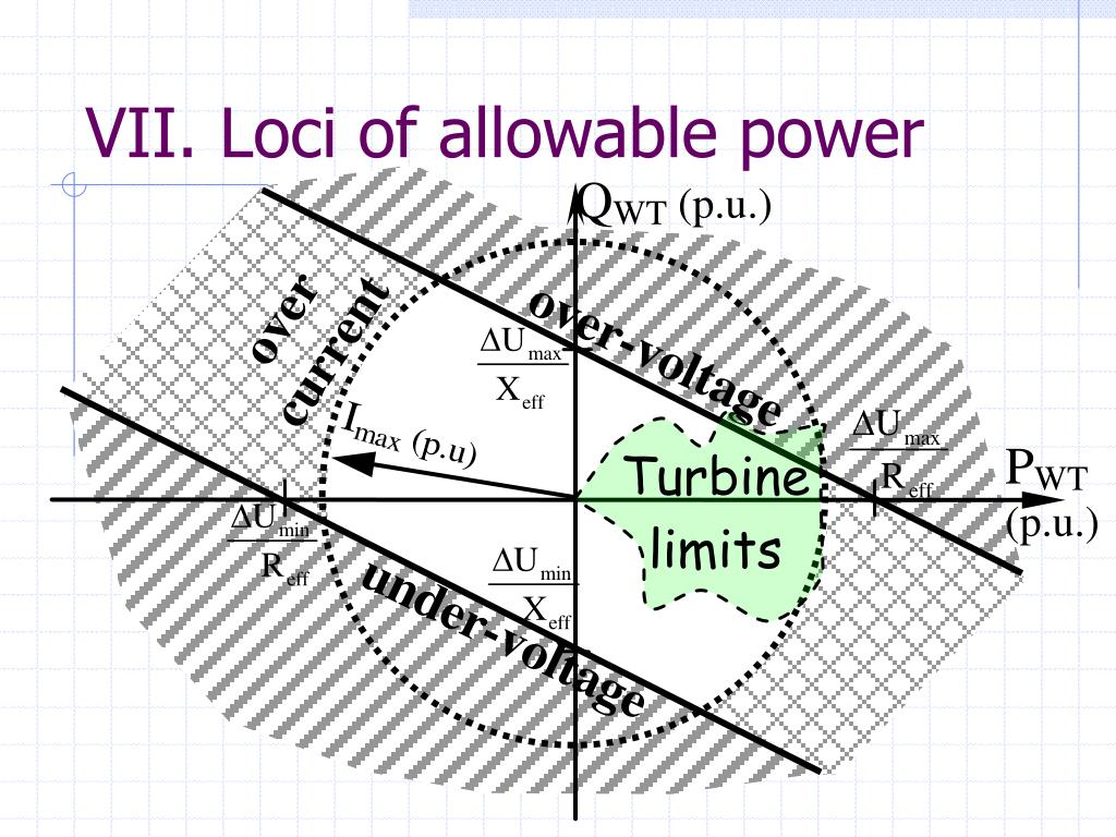 VII. Loci of allowable power
