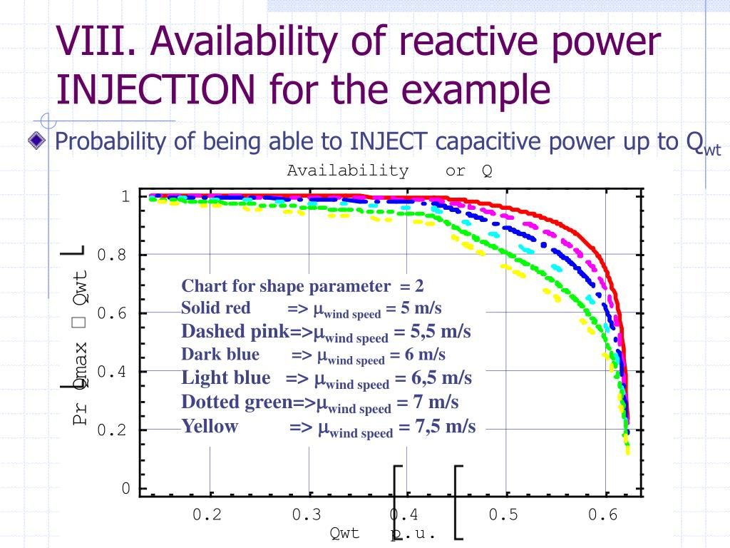 VIII. Availability of reactive power INJECTION for the example