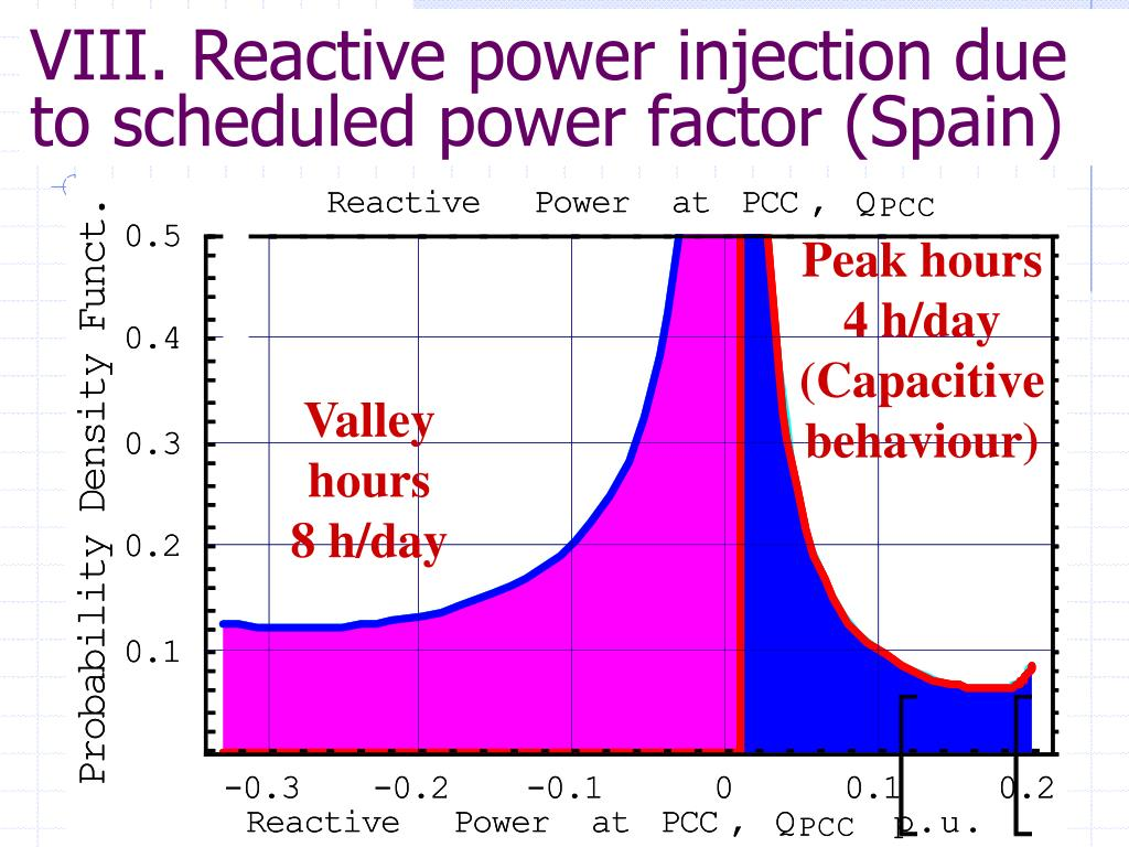 VIII. Reactive power injection due to scheduled power factor (Spain)
