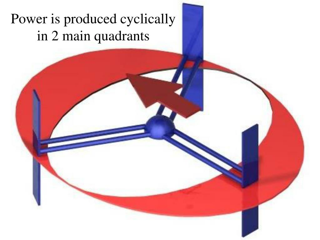 Power is produced cyclically in 2 main quadrants