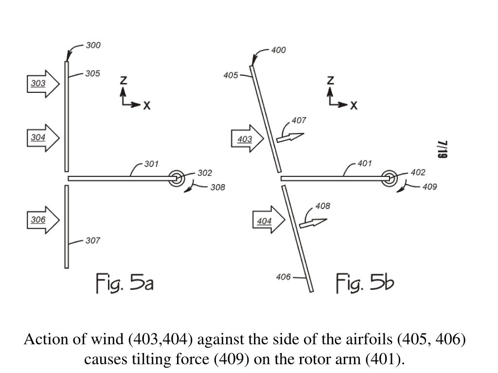 Action of wind (403,404) against the side of the airfoils (405, 406)