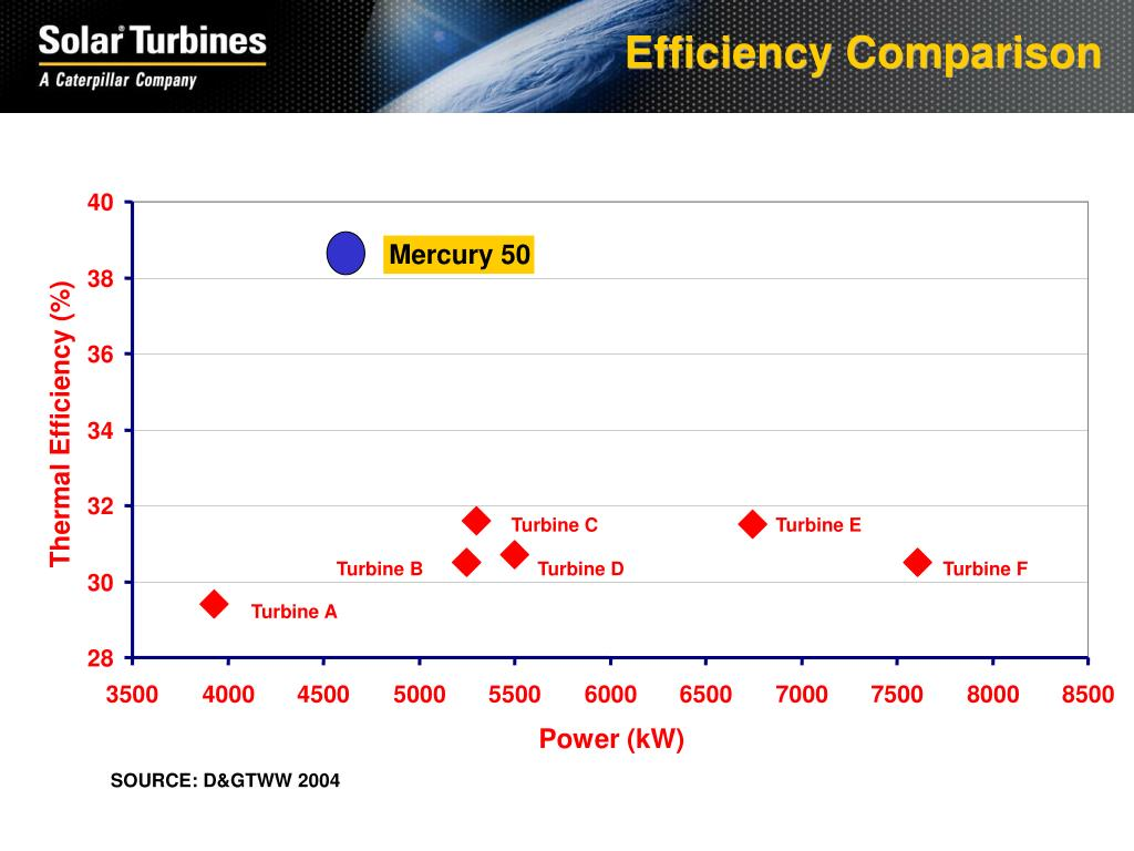 Efficiency Comparison