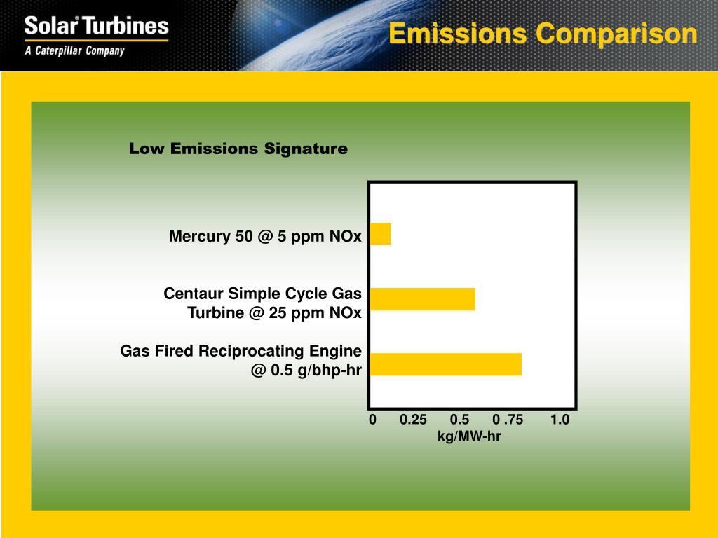 Emissions Comparison