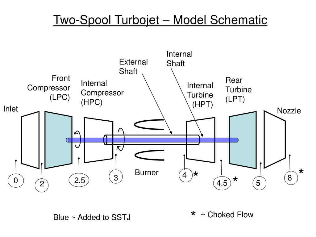Two-Spool Turbojet – Model Schematic