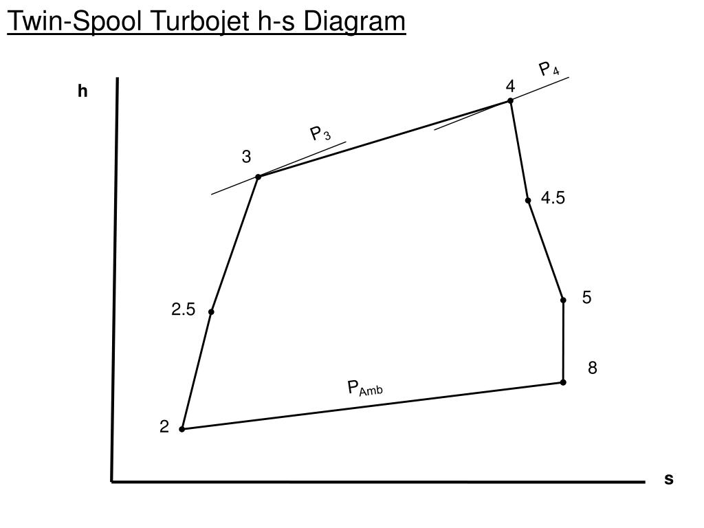 Twin-Spool Turbojet h-s Diagram