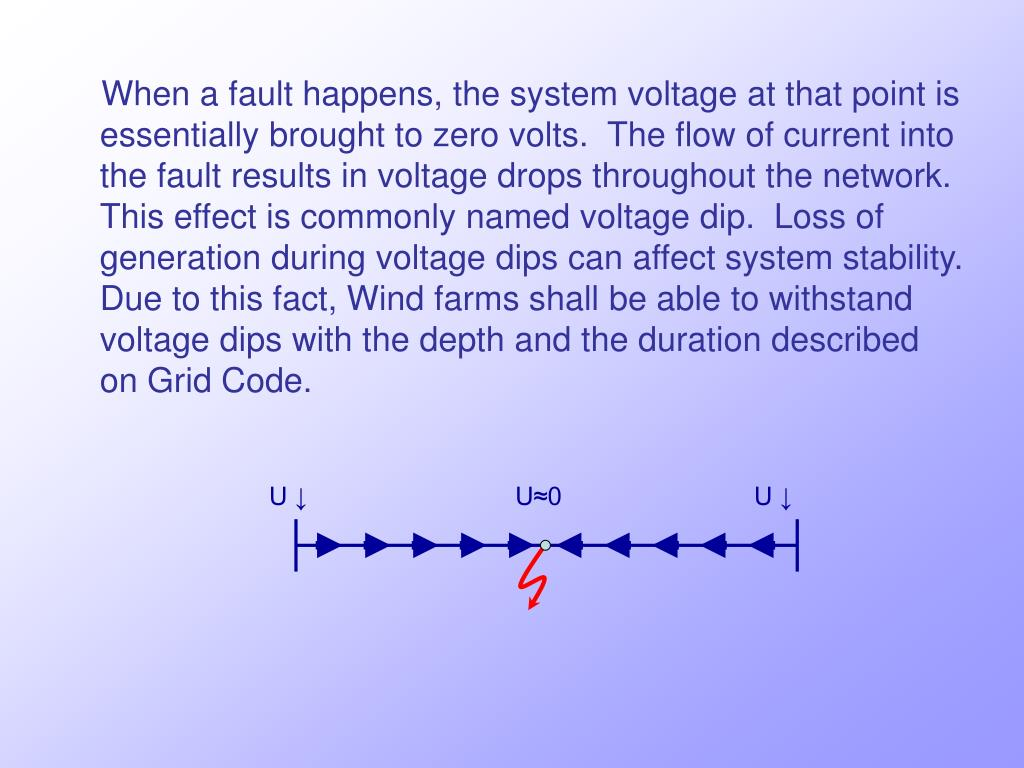 When a fault happens, the system voltage at that point is essentially brought to zero volts.  The flow of current into the fault results in voltage drops throughout the network.  This effect is commonly named voltage dip.  Loss of generation during voltage dips can affect system stability.  Due to this fact, Wind farms shall be able to withstand voltage dips with the depth and the duration described on Grid Code.