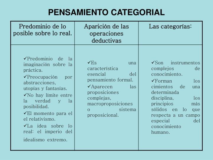 PENSAMIENTO CATEGORIAL