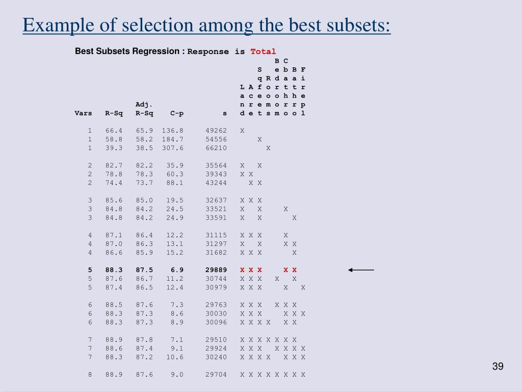 Example of selection among the best subsets: