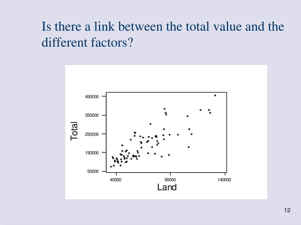 Is there a link between the total value and the  different factors?