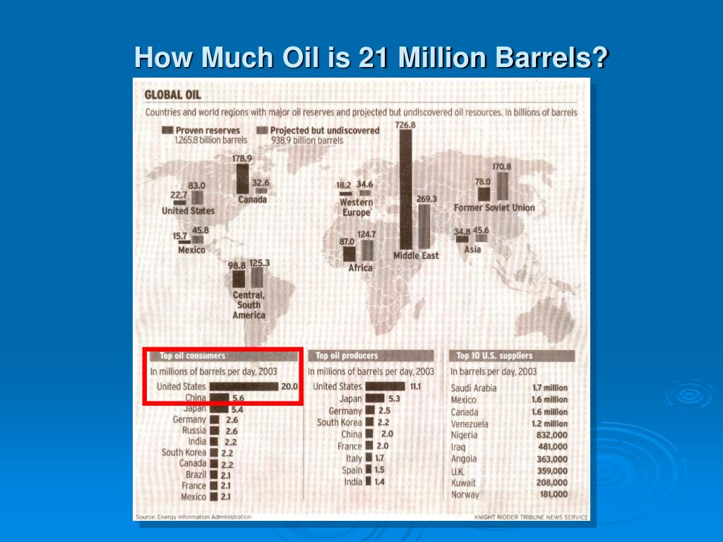 How Much Oil is 21 Million Barrels?