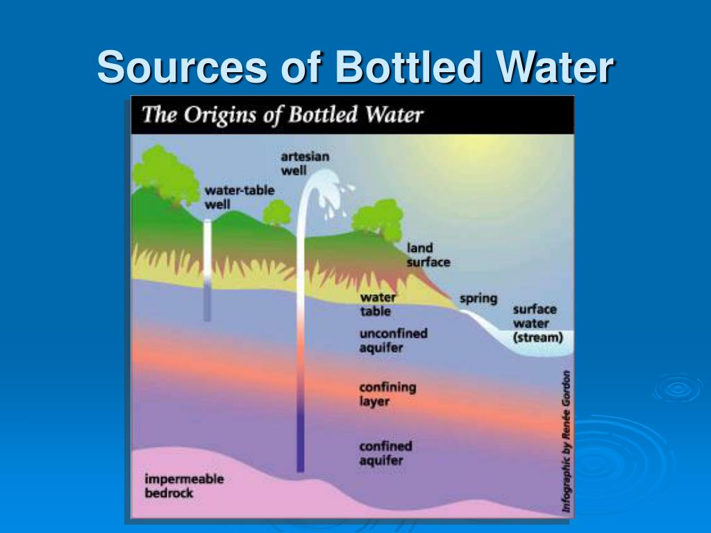 Sources of Bottled Water