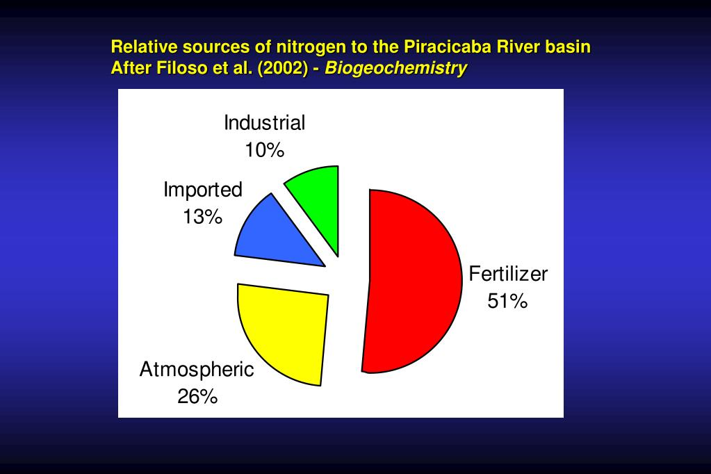 Relative sources of nitrogen to the Piracicaba River basin
