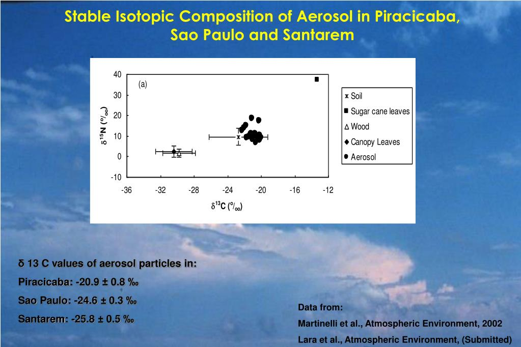 Stable Isotopic Composition of Aerosol in Piracicaba,