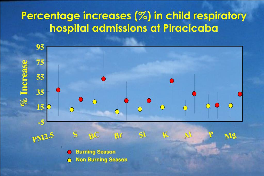 Percentage increases (%) in child respiratory hospital admissions at Piracicaba