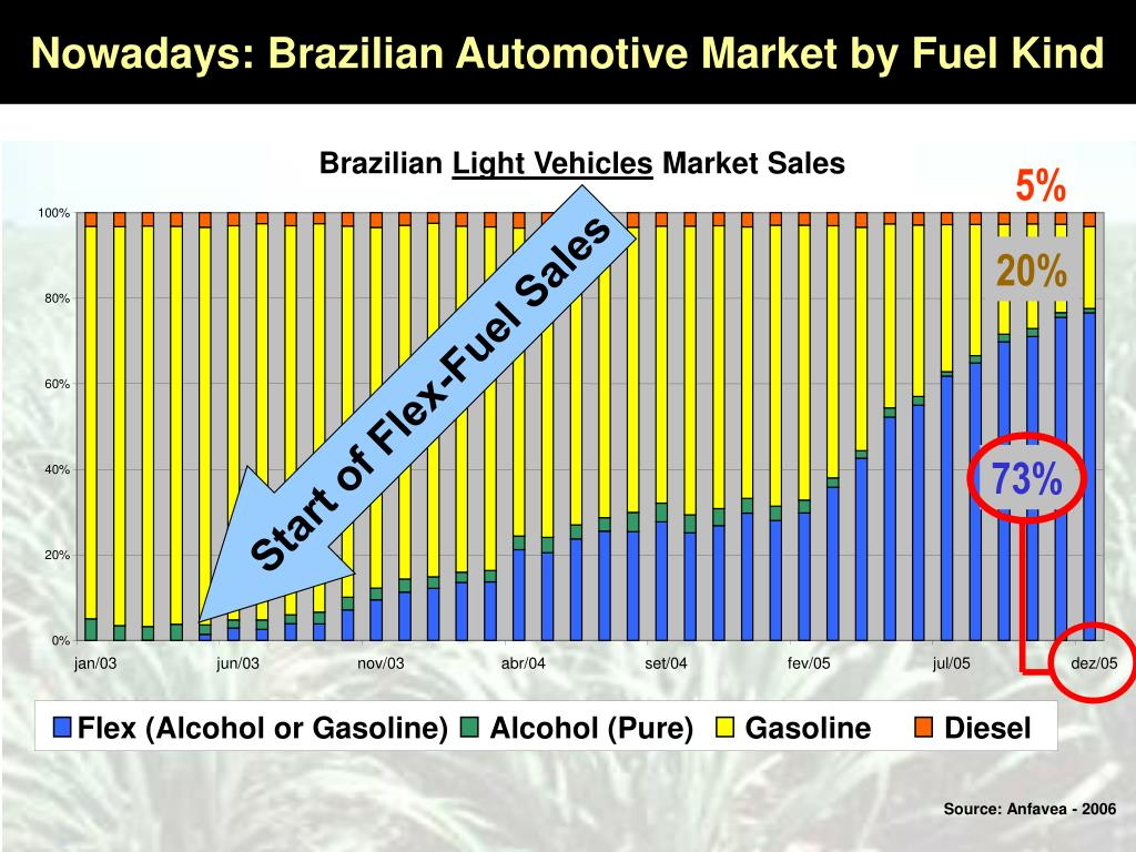 Nowadays: Brazilian Automotive Market by Fuel Kind