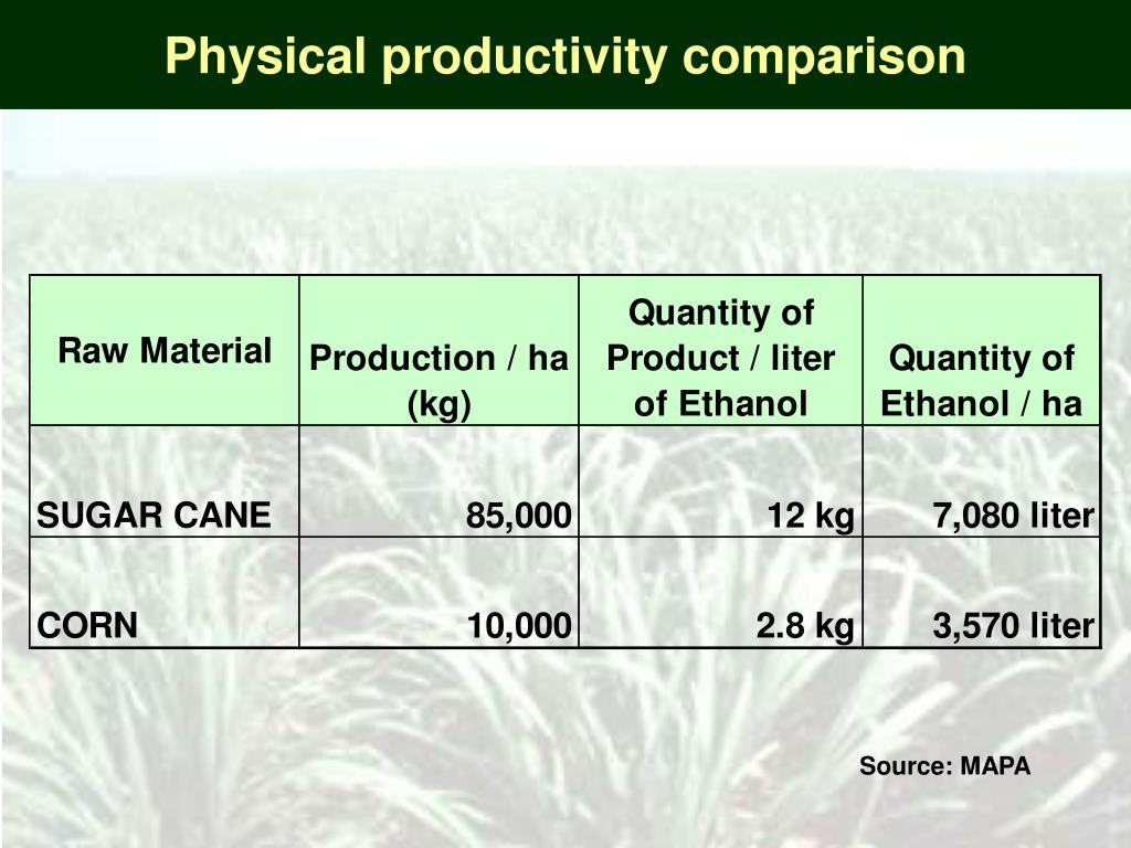 Physical productivity comparison