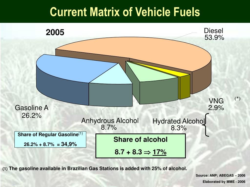 Current Matrix of Vehicle Fuels