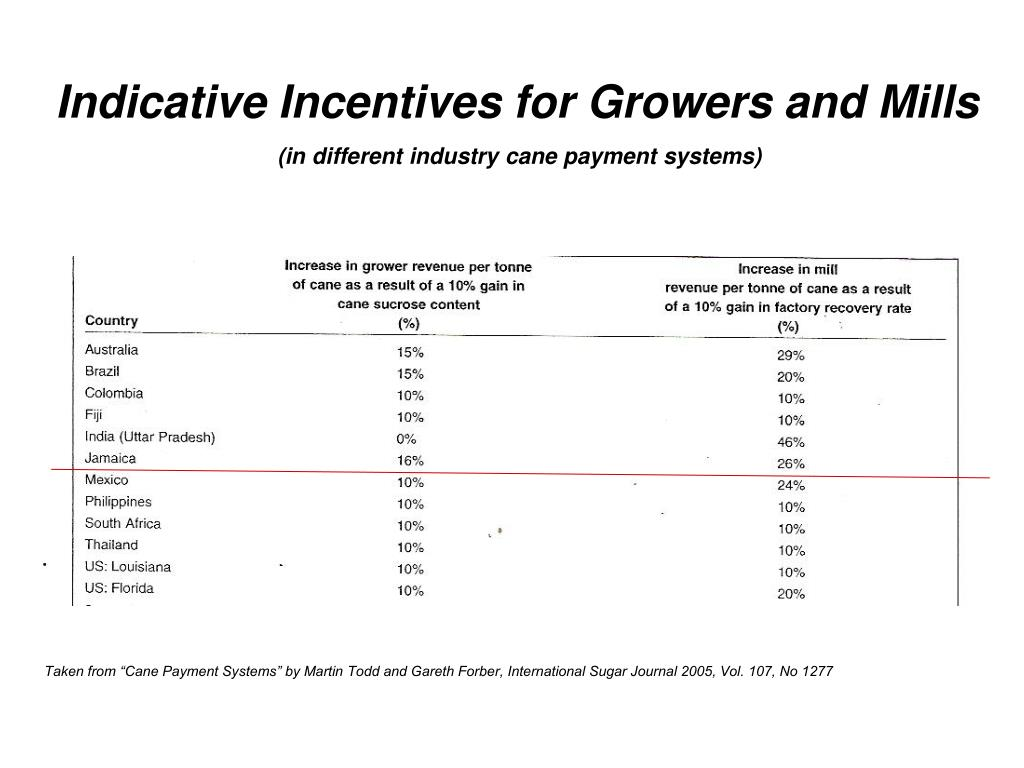 Indicative Incentives for Growers and Mills