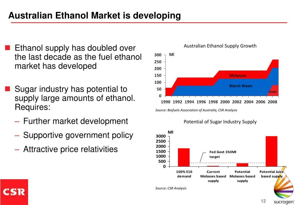 Australian Ethanol Market is developing
